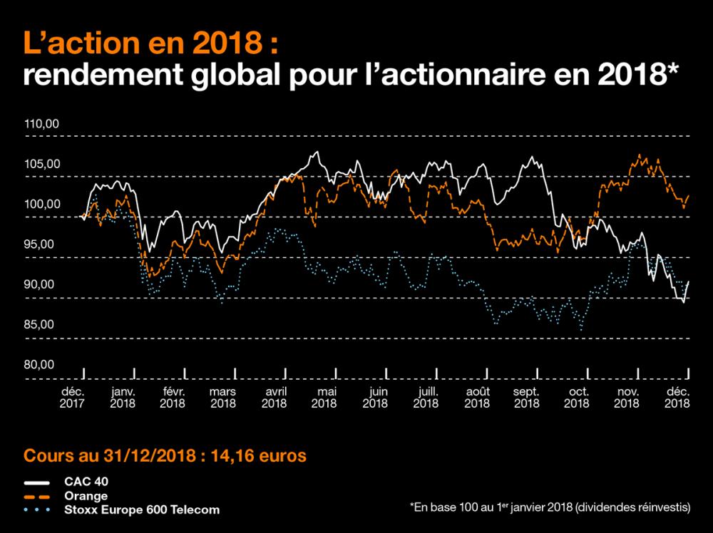 Schéma représentant le rendement global pour l'actionnaire de l'action Orange en 2018, dividendes réinvestis. Il montre de décembre 2017 à décembre 2018 l'évolution de trois courbes. Elles symbolisent les cours du CAC 40, du Stoxx Europe 600 Telecom et de l'action Orange. Sur la période, en base 100 au 2 janvier 2018 : le CAC 40 atteint son maximum (107,95) le 22 mai, son minimum (89,43) le 27 décembre et termine à 92 le 31 décembre ; le Stoxx Europe 600 Telecom atteint son maximum (102,63) le 9 janvier et son minimum (86,10) le 26 octobre et termine à 91,68 le 31 décembre ; l'action Orange atteint son maximum (107,59) le 30 novembre et son minimum (92,57) le 9 février et termine à 102,51 le 31 décembre. Par ailleurs, le cours de l'action au 31 décembre 2018 est de 14,16 euros.