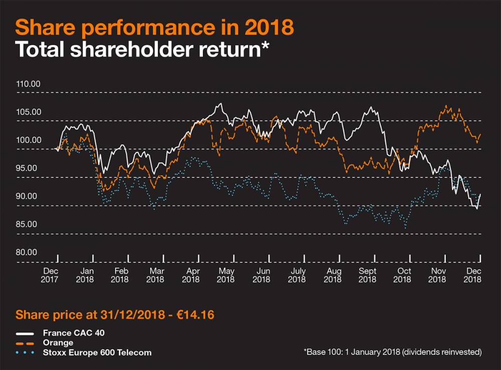 Chart depicting the Total Shareholder Return for the Orange share in 2018 and the dividends reinvested. It shows three curves from December 2017 to December 2018. The curves represent the values of the CAC 40, Stoxx Europe 600 Telecom and the Orange share. Over that period, on base 100 as of 2 January 2018: the CAC 40 reached its high point (107.95) on 22 May, its low point (89.43) on 27 December and ended the year at 92 on 31 December; the Stoxx Europe 600 Telecom reached its high point (102.63) on 9 January, its low point (86.10) on 26 October and ended the year at 91.68 on 31 December; the Orange share reached its high point (107.59) on 30 November, its low point (92.57) on 9 February and ended the year at 102.51 on 31 December. Furthermore, the share price stood at 14.16 euros on 31 December 2018.